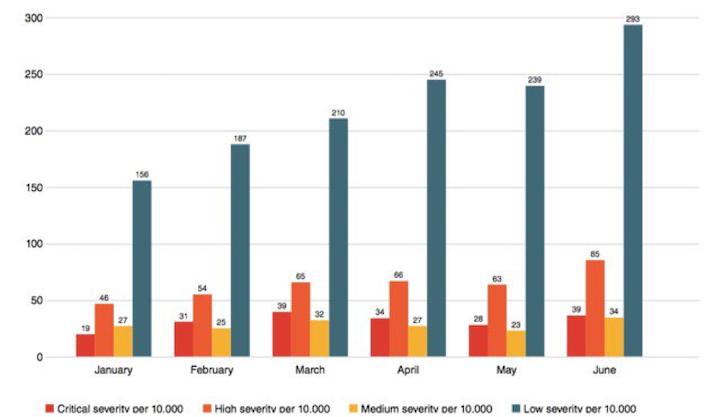 Calificaciones de gravedad de amenazas en el sector manufacturero por cada 10.000 dispositivos host. Nótese el aumento del 100 por ciento en los ataques de gravedad crítica entre enero y junio y el crecimiento del 85 por ciento en los ataques de gravedad alta en el mismo período de tiempo. Fuente: Vectra