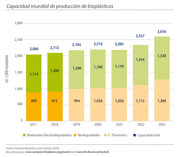 Capacidad mundial de producción de bioplásticos, 2018