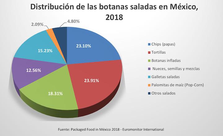 Distribución de las botanas saladas en México, 2018. Informe: Package Food in Mexico 2018