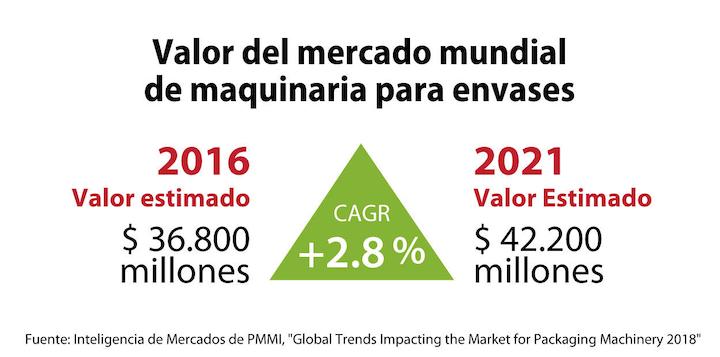 Con un crecimiento anual promedio de 2,8 por ciento, el valor del mercado de maquinaria de empaque alcanzará en 2021 una cifra de 42.200 millones de dólares frente a 36.000 millones de dólares registrados en 2016.