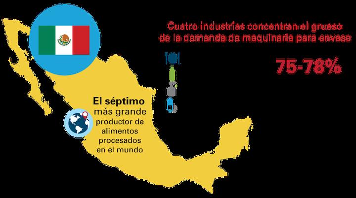 México es el séptimo más grande productor de alimentos procesados en el mundo. Fuente: PMMI