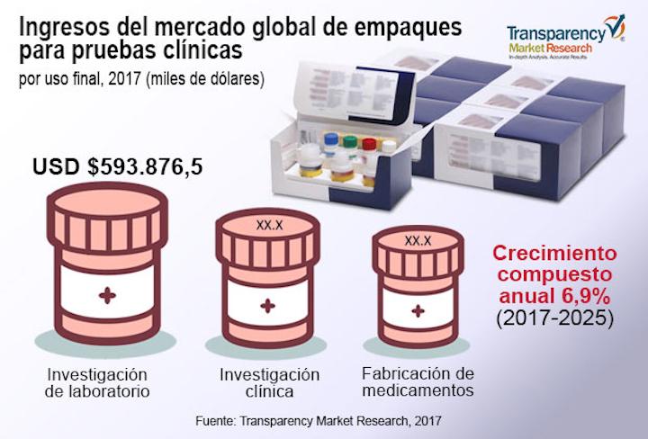 Transparency Market Research predijo que el mercado mundial de empaques para puebas clínicas se expandirá a un saludable ritmo de crecimiento anual compuesto de 6,9% entre 2017 y 2025.