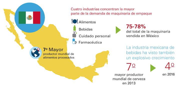 Independientemente del entorno político, México sigue mostrando un positivo dinamismo en sectores claves para la industria de maquinaria de empaque como son los de alimentos, bebidas, artículos de cuidado personal y productos farmacéuticos, que representan en conjunto entre el 75% y el 78% de la maquinaria vendida en el país.