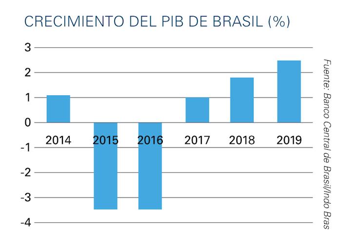 Fuente: Informe de Inteligencia de Mercados de PMMI '2018 Brazil Packaging Machinery Market Assessment'.