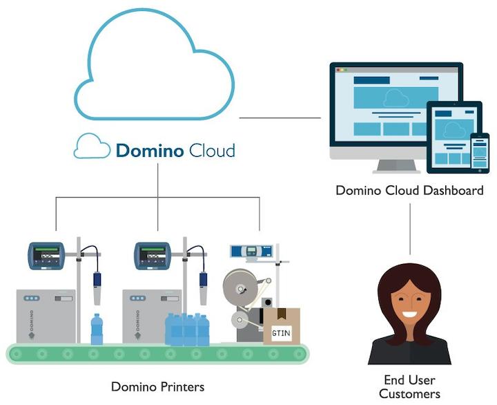 Domino Cloud, de Domino Printing, permite el monitoreo remoto, generar reportes de rendimiento y detectar anticipadamente fallas en la operación.