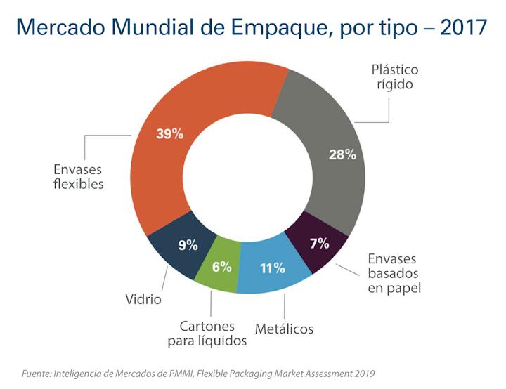 Fuente: Inteligencia de Mercados de PMMI, 2019 Flexible Packaging Assessment Report