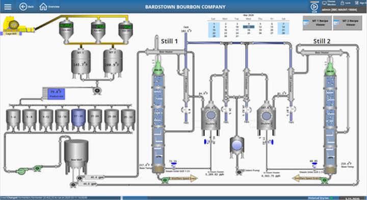 Una descripción general del proceso completo de Bardstown Bourbon muestra todas las áreas de operación, incluidas la molienda, fermentación, maceración, destilación y añejamiento en barricas, en las que se puede hacer clic para ver una pantalla de control de proceso más específica.