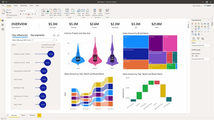 Power Platform de Microsoft está diseñada para democratizar el análisis avanzado, llevando la tecnología a empresas de todos los tamaños.