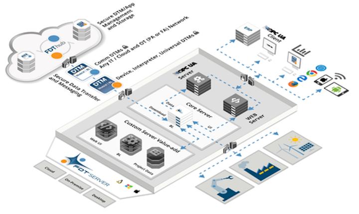 Arquitectura del servidor FDT IIoT (FITS)