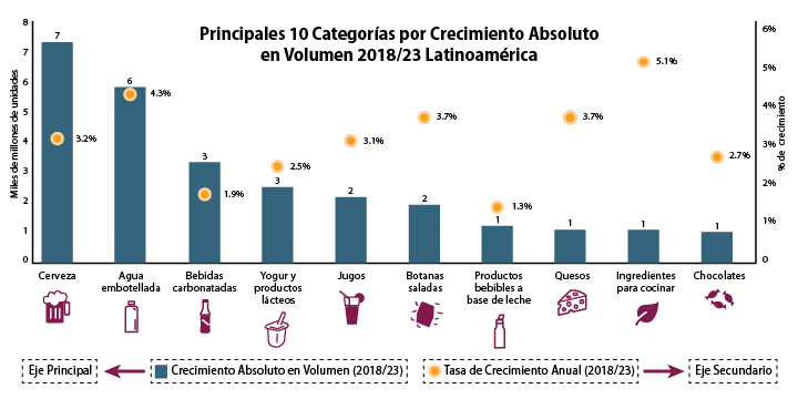Principales 10 categorías de productos por crecimiento absoluto en volumen, 2018/23, Latinoamérica. Fuente: Euromonitor International