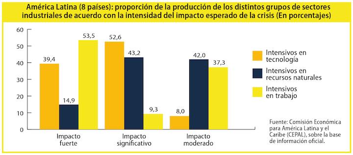"""Fuente: """"Sectores y empresas frente al COVID-19: emergencia y reactivación"""", Cepal, 2020"""